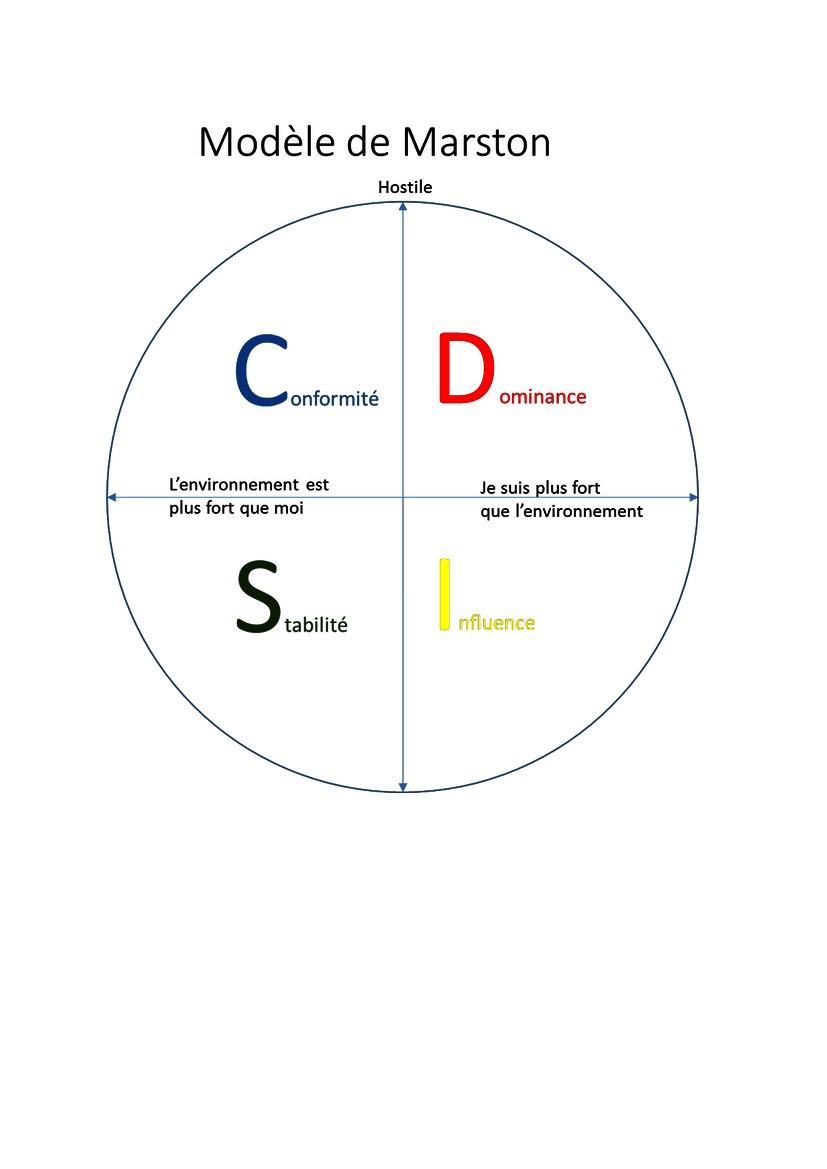 Disc langage des couleurs marston jung dhcp consulting - Langage des couleurs ...
